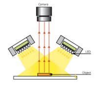 Machine Vision Lighting Vital Vision Technology Pte Ltd