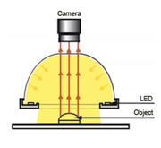 Dome Light - Machine Vision Lighting